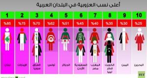 نسبة العنوسة في العالم العربي